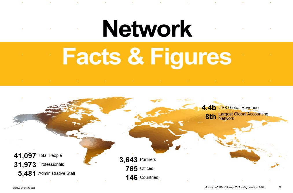 crowe global figures